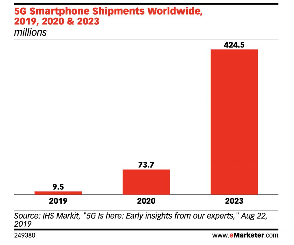5G smartphone shipments