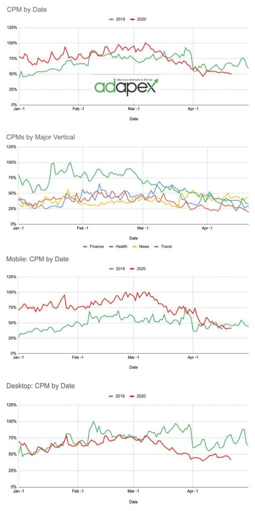 CPM Analysis 5