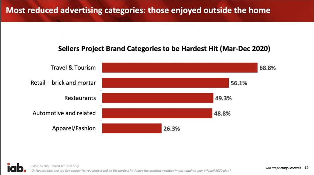 IAB Sellers Survey