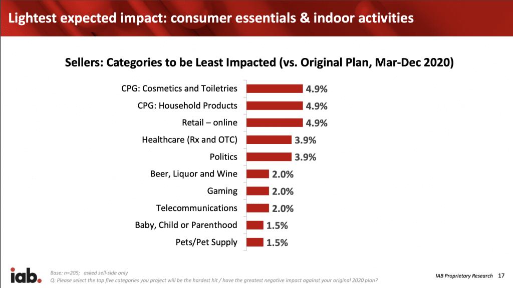 IAB Seller's Survey