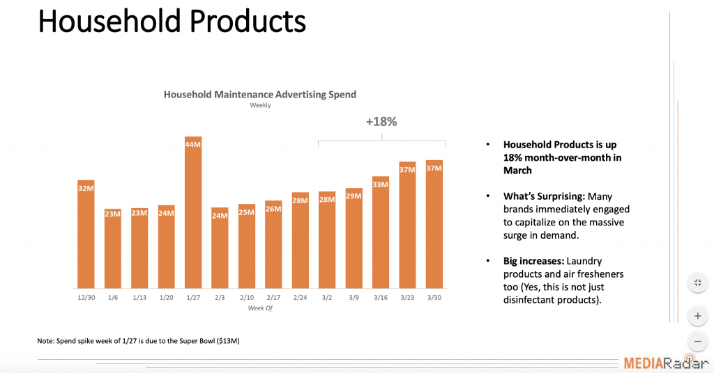Household Product Ad Spend