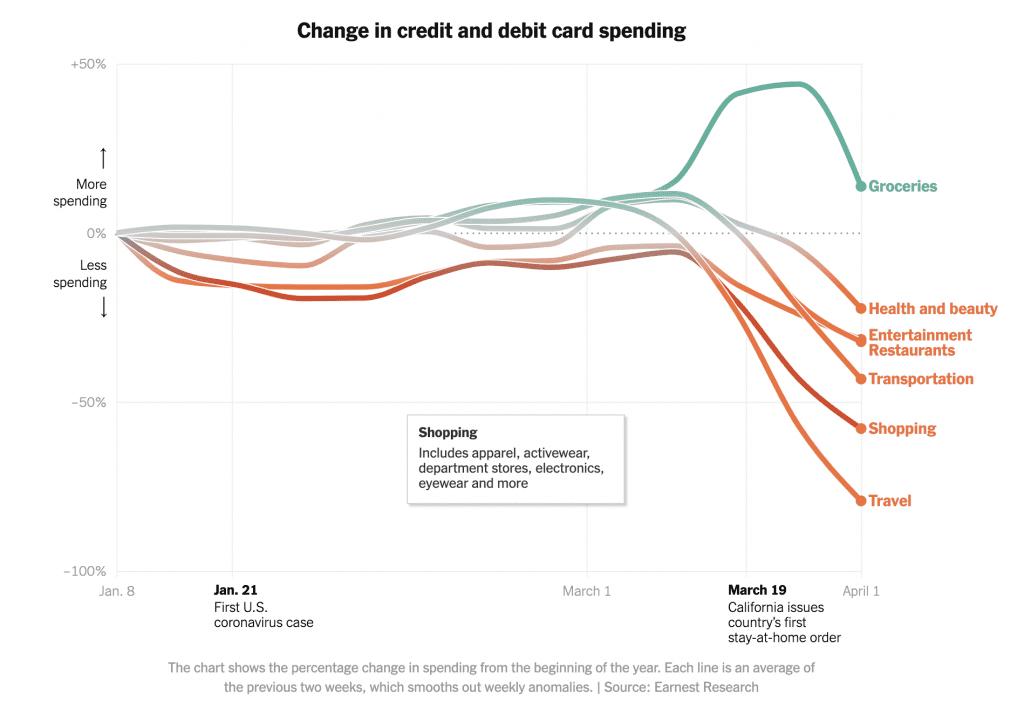 Consumer Spending