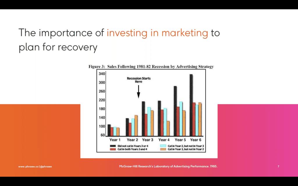 COVID-19 impact on marketing