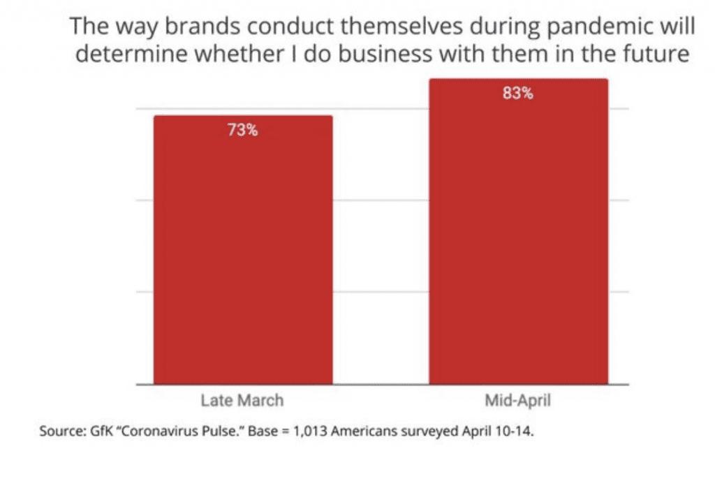 COVID-19 Consumer insight