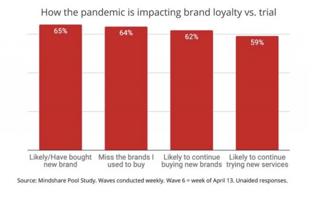 Covid-19 brand loyalty