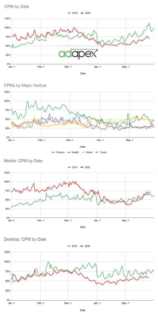 CPM Analysis 5.25.20