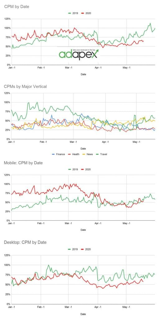 CPM Analysis