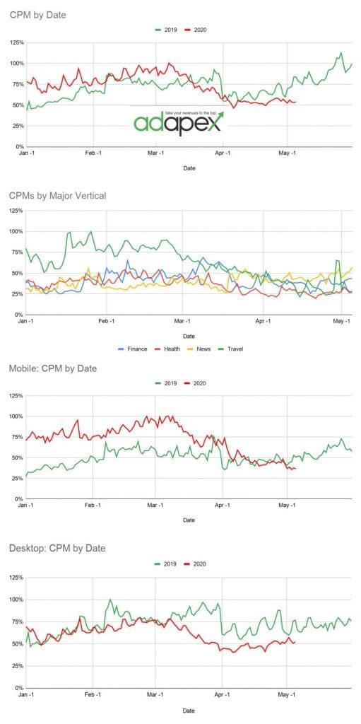 Adapex CPM Analysis 6