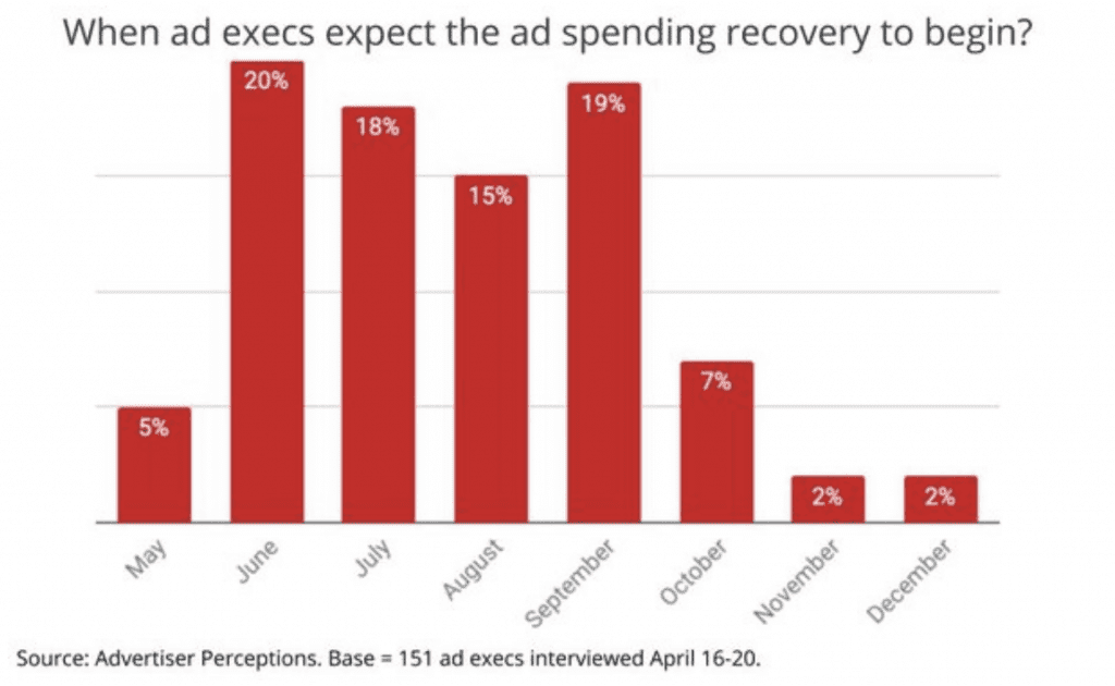 Ad Spending Recovery