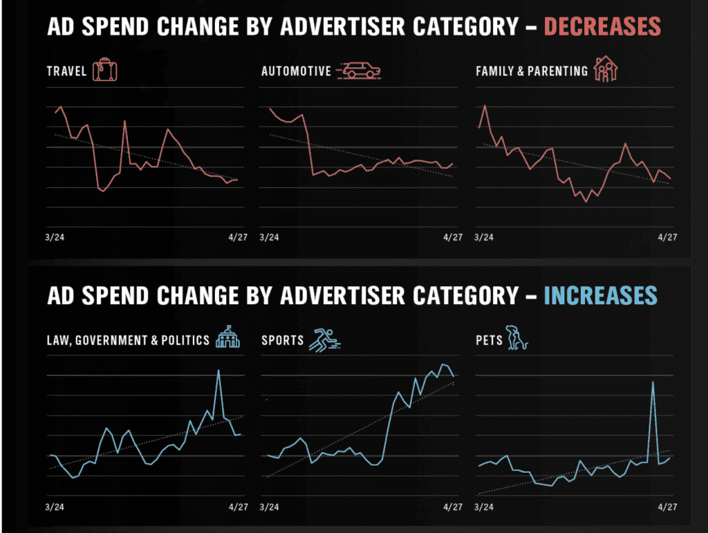 Spend Change by Category