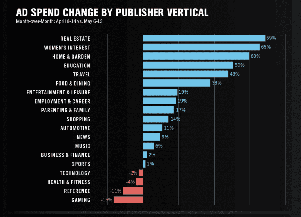 spend by publisher vertical