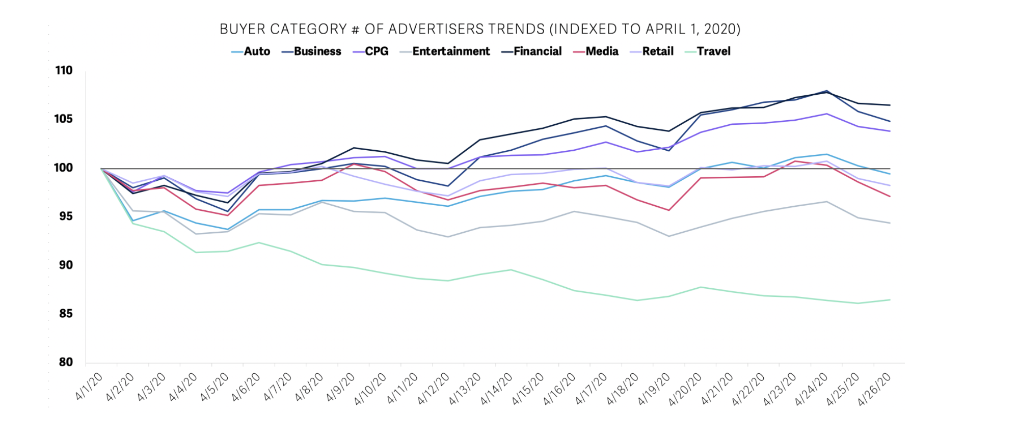 ad trends and advertisers in market