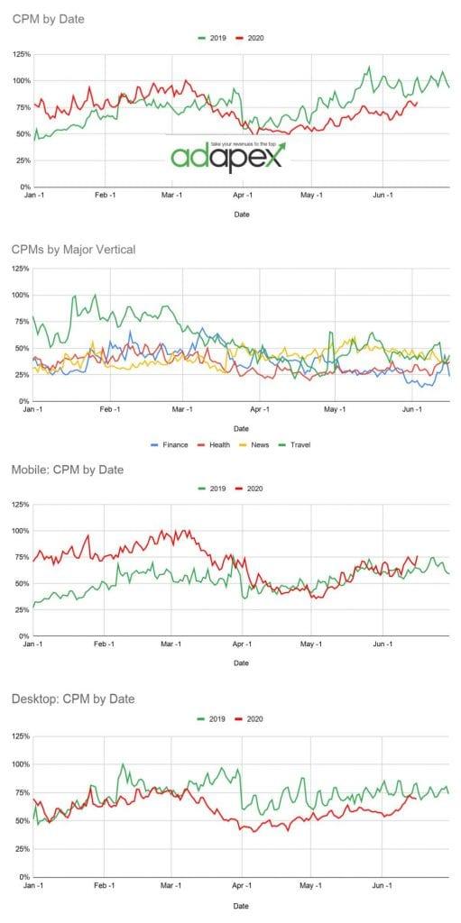 CPM Analysis June 19