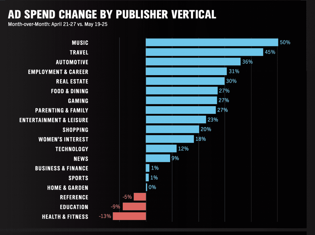 ad spend by publisher category