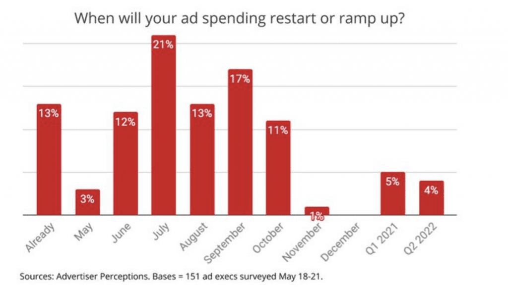ad spend recovery