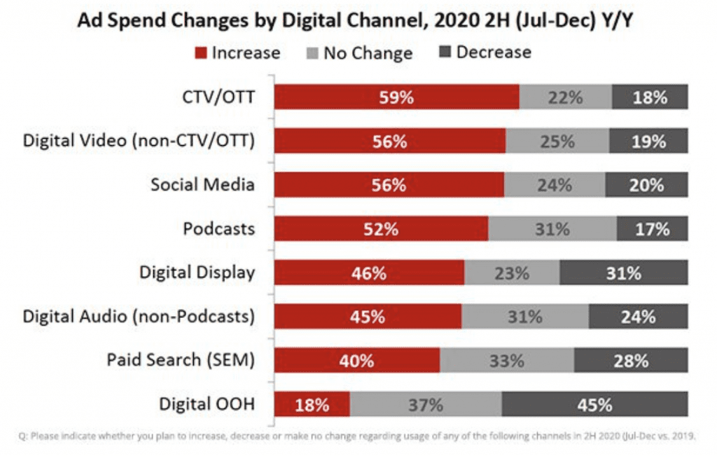 spend by digital channel