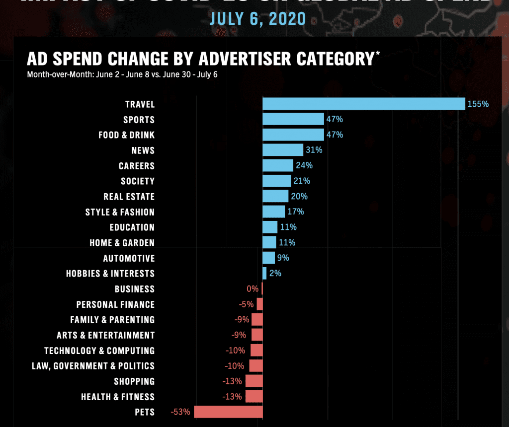 Global ad spend