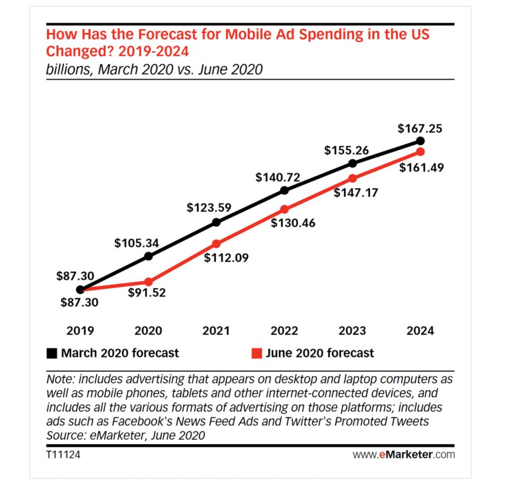 mobile revenue growth