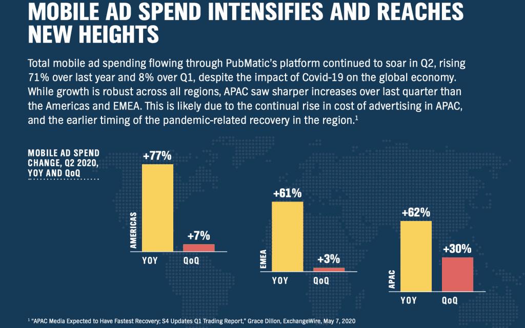 Mobile Ad Spend