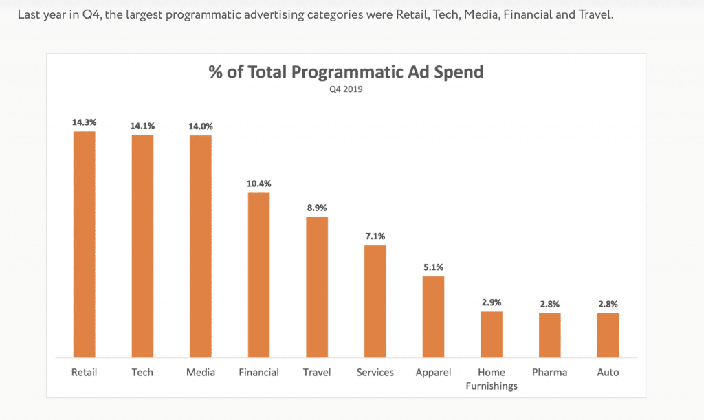 % of total programmatic ad spend