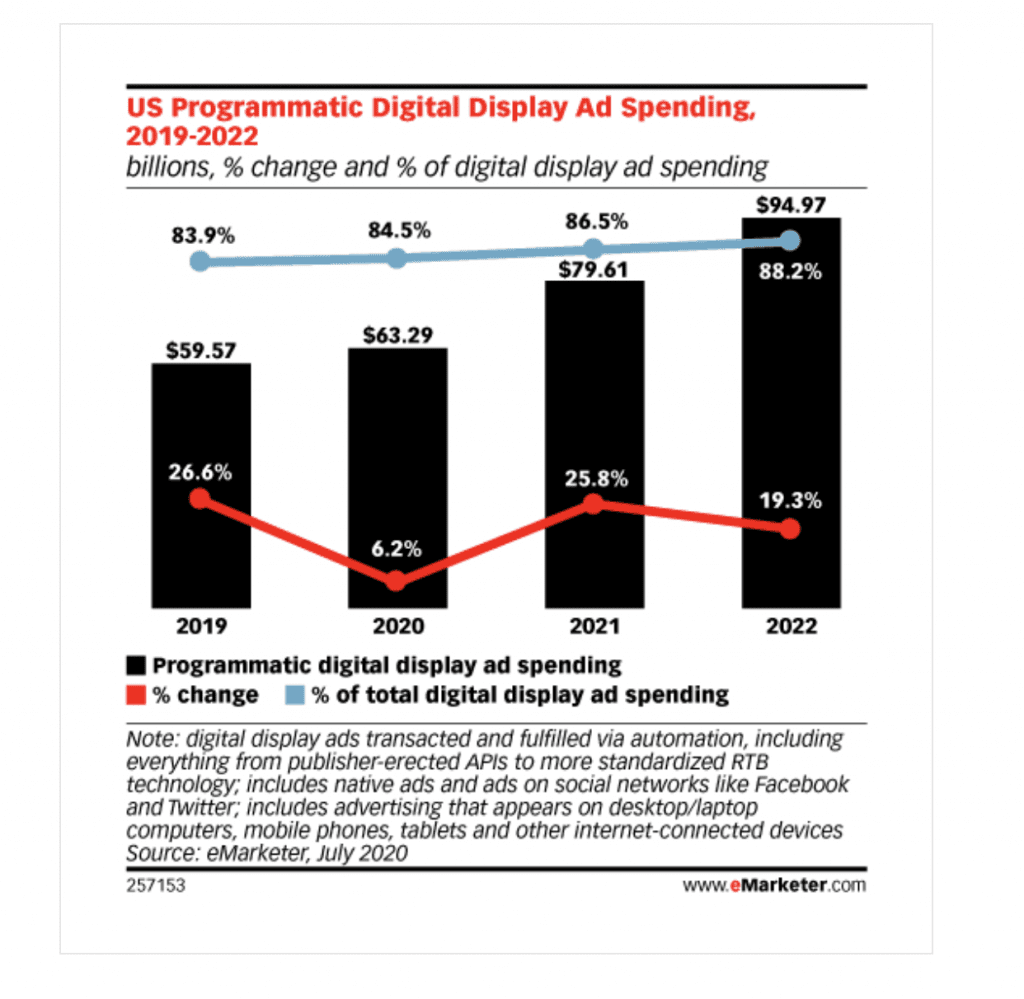 US programmatic display growth