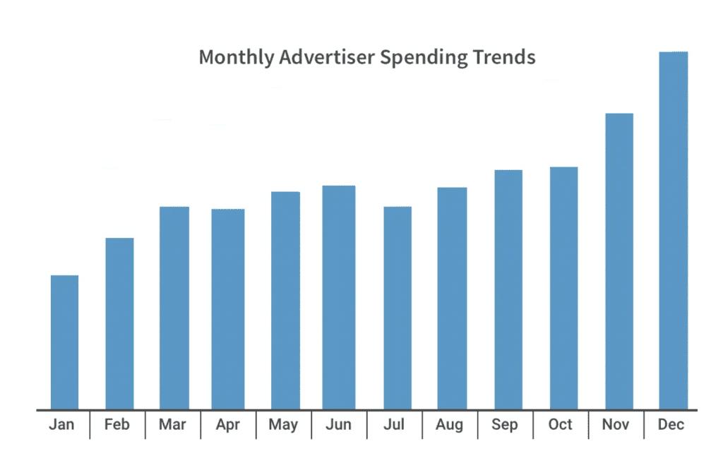 Monthly Advertiser Spending Trends