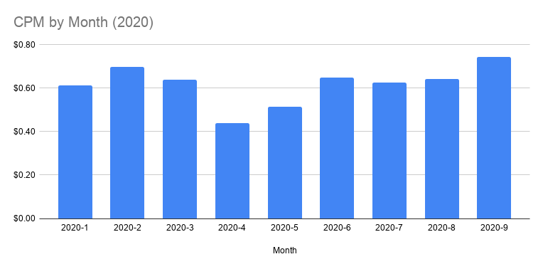 CPM by Month (2020)