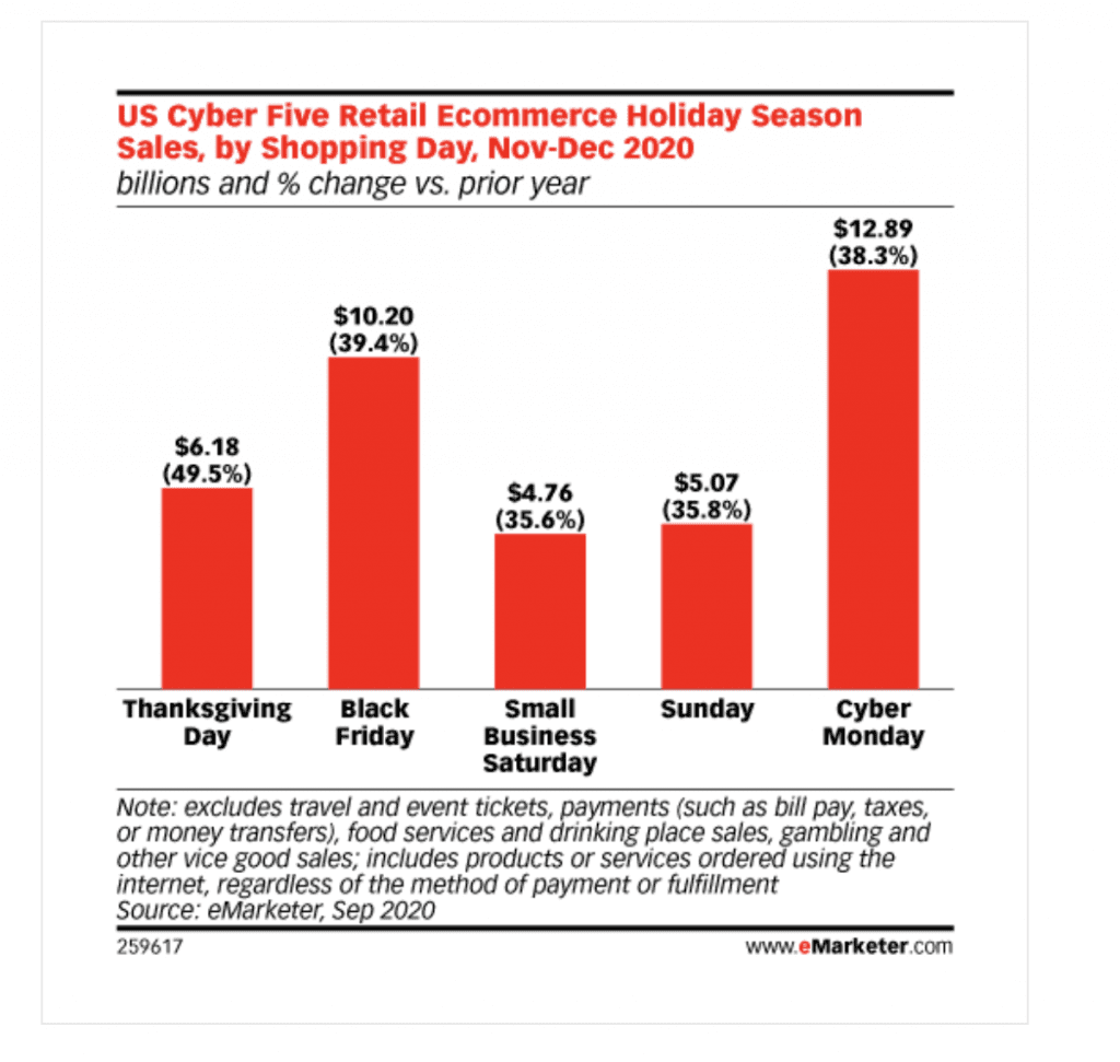 Top E-commerce Shopping Days