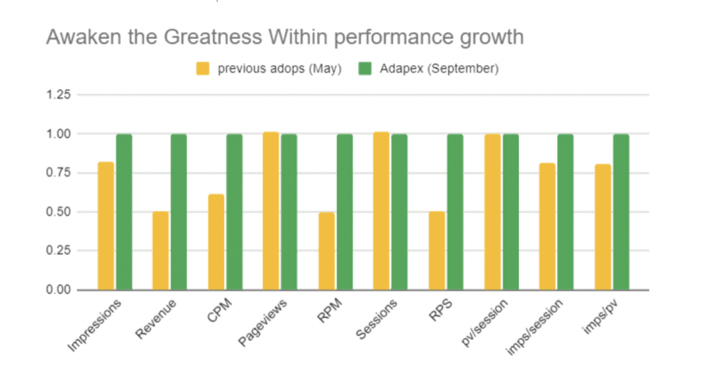 performance growth