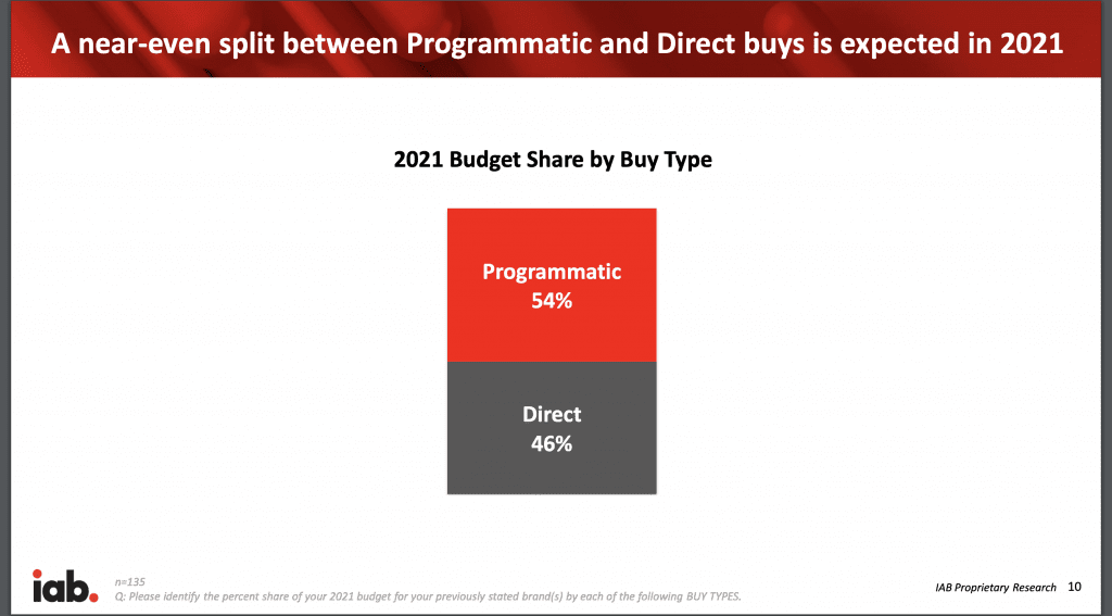 Programmatic Direct buys
