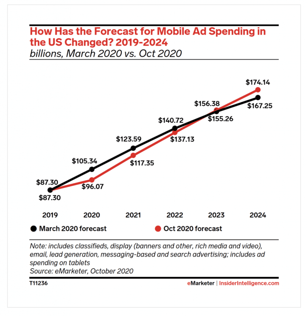 Mobile Ad Revenue Forecast