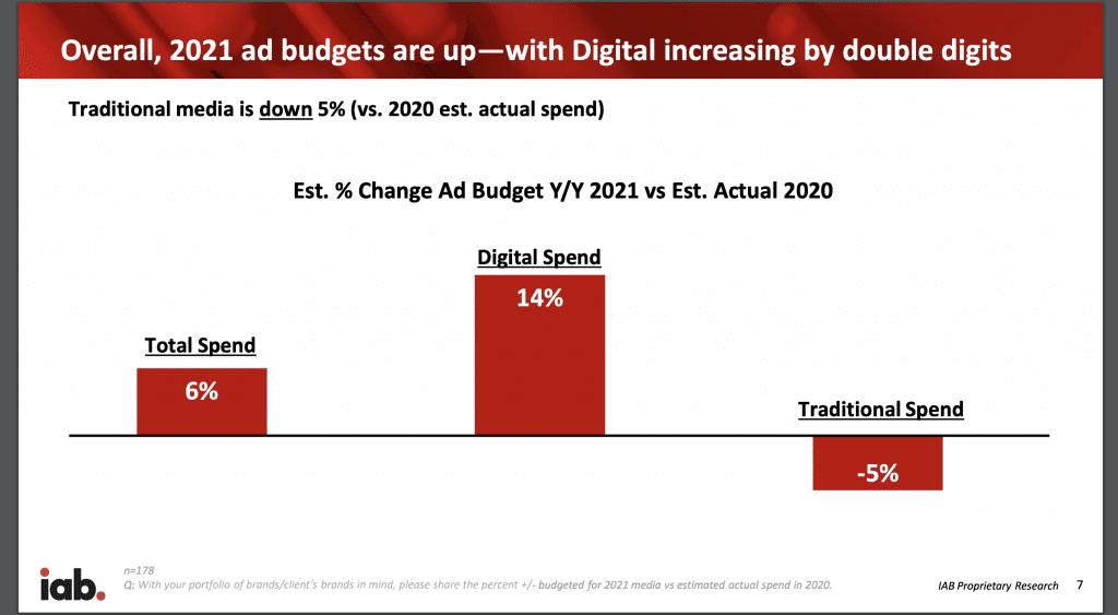 Digital Spend forecast 2021