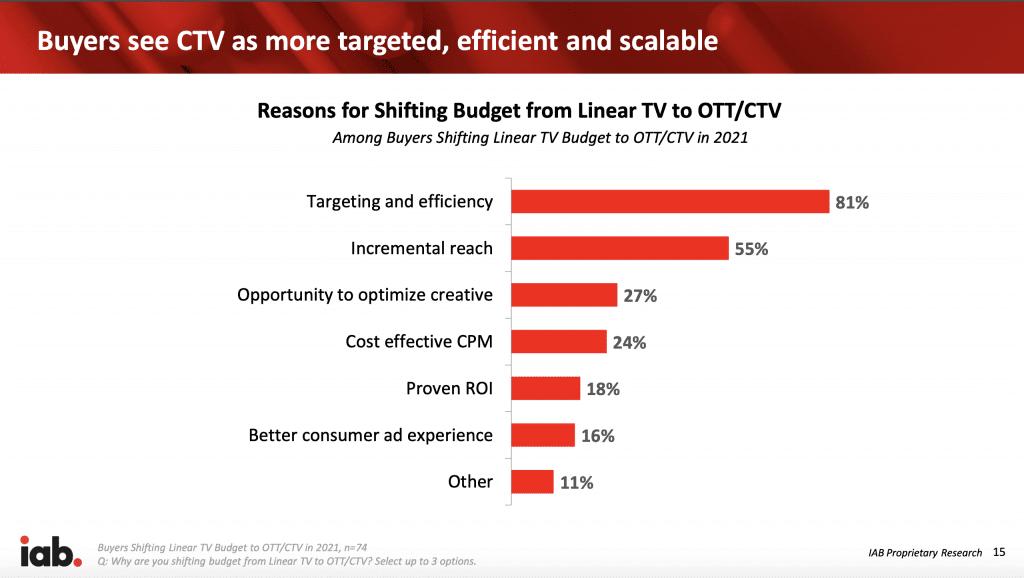 CTV/OTT Budget Shifts