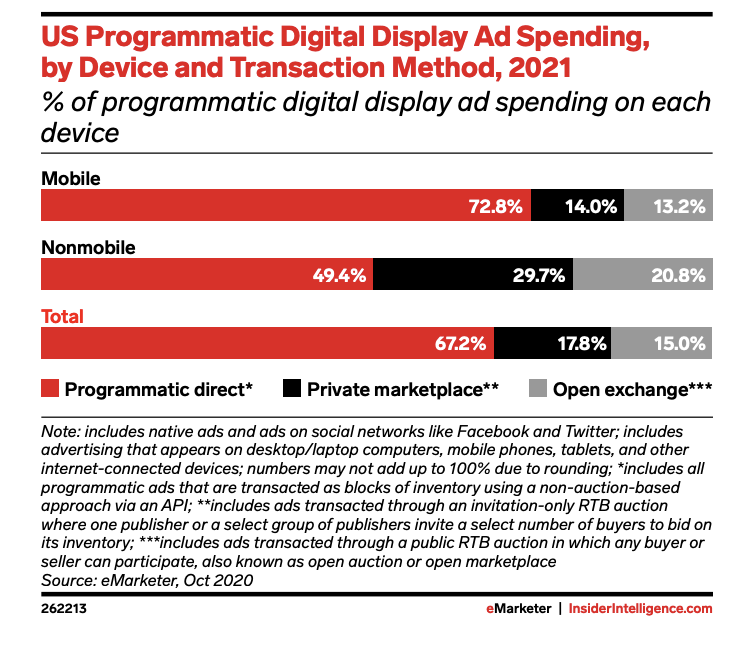 display ad spend by transaction