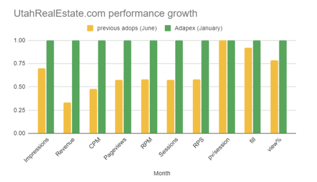 performance growth with Adapex