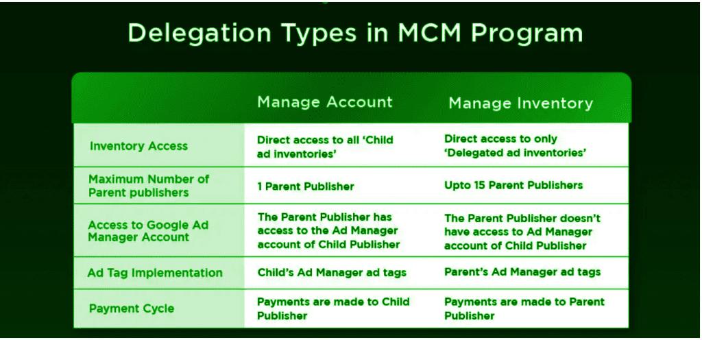 Google MCM delegation