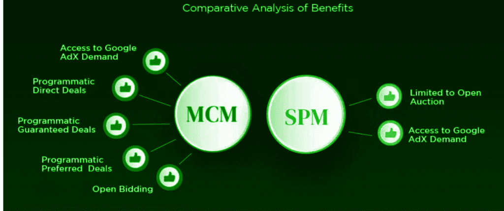 Benefits of Google MCM